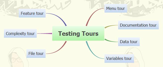 Testing Tours