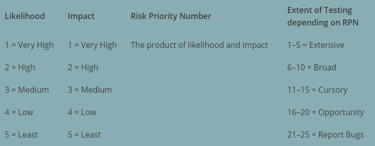 Risk Priority Number